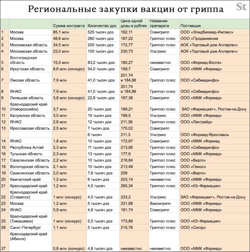 Организации закупившие вакцины от гриппа